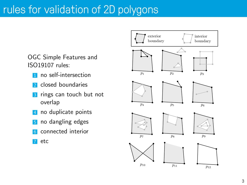 rules for validation of 2D polygons 3 Validatio...