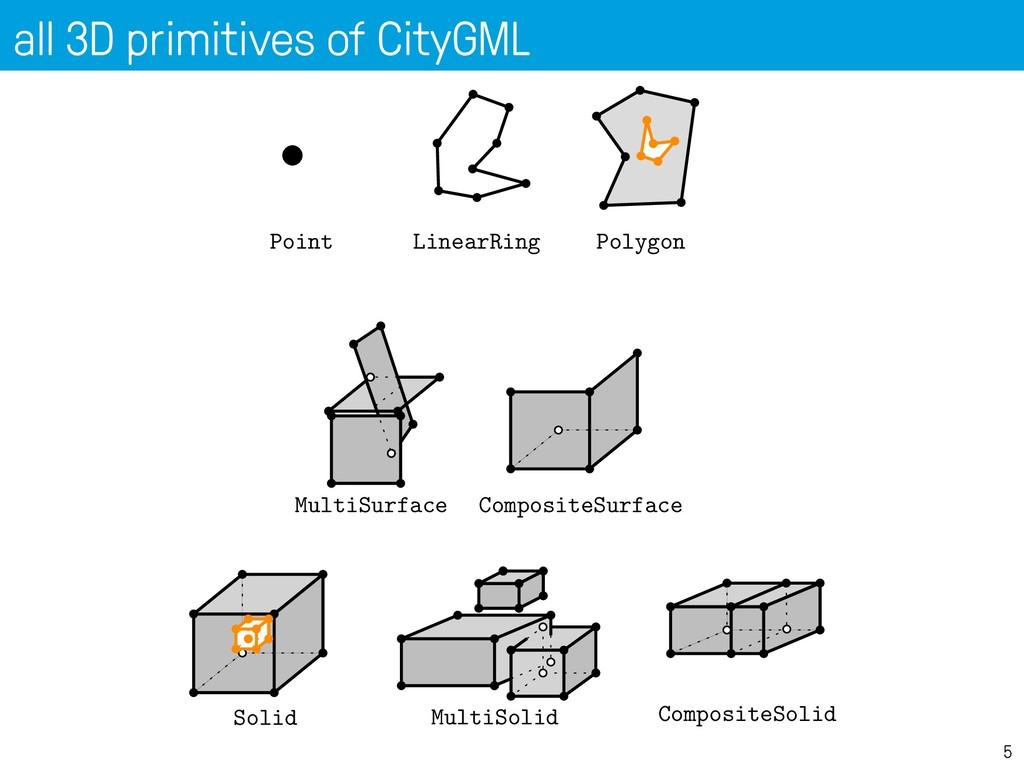 all 3D primitives of CityGML 5 LinearRing Polyg...