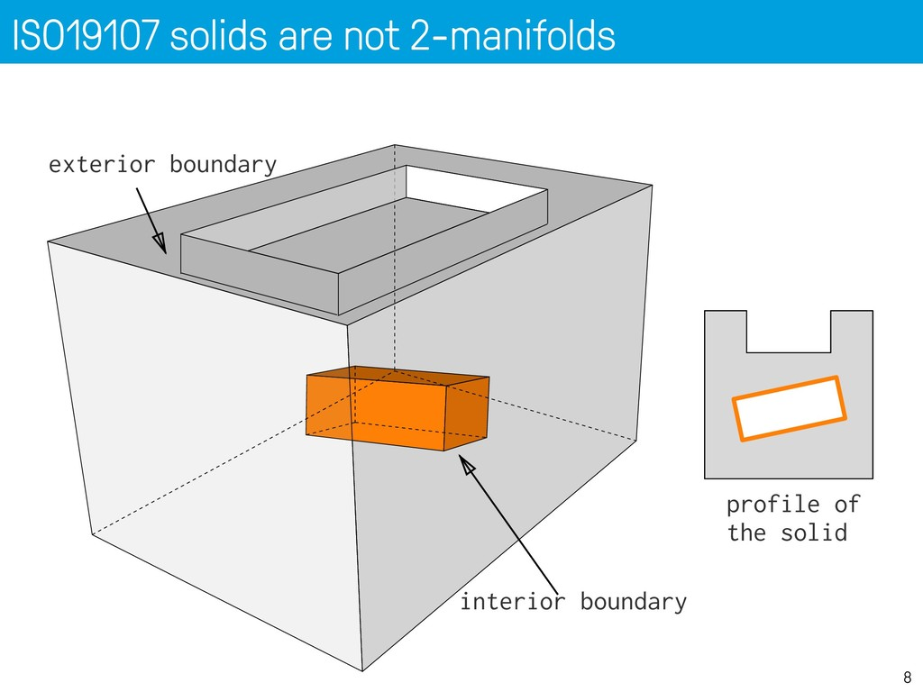 ISO19107 solids are not 2-manifolds 8 exterior ...