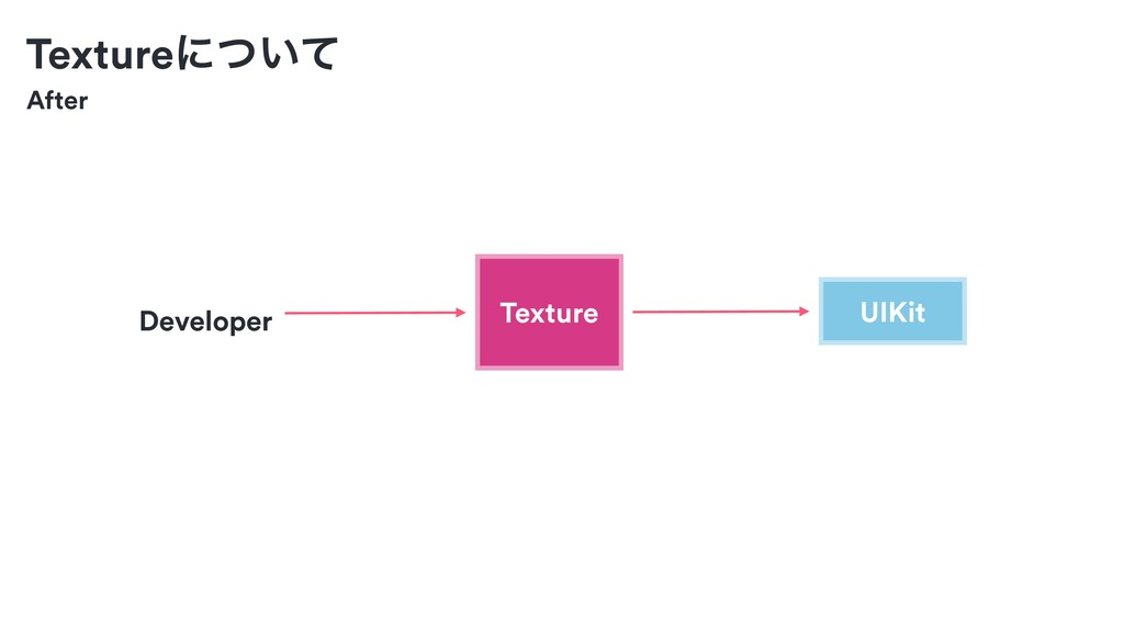 After UIKit Developer Textureʹ͍ͭͯ Texture