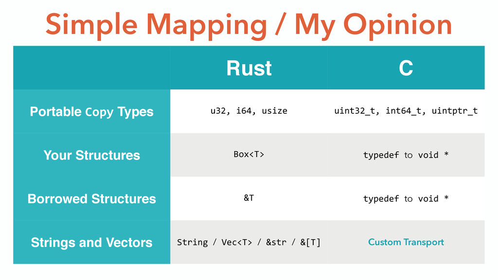 Simple Mapping / My Opinion Rust C Portable Cop...