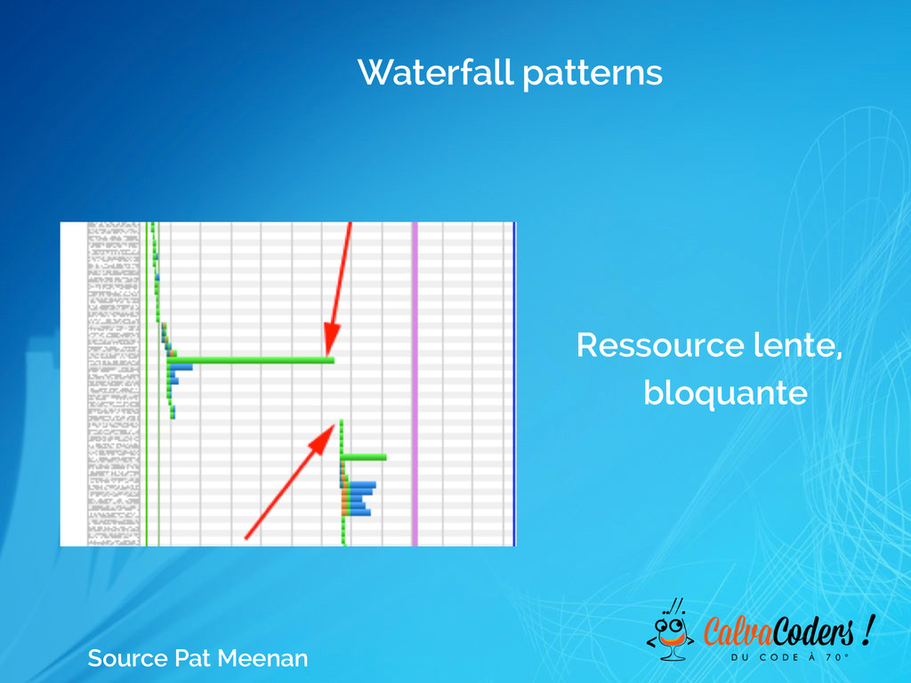 Waterfall patterns Ressource lente, bloquante S...