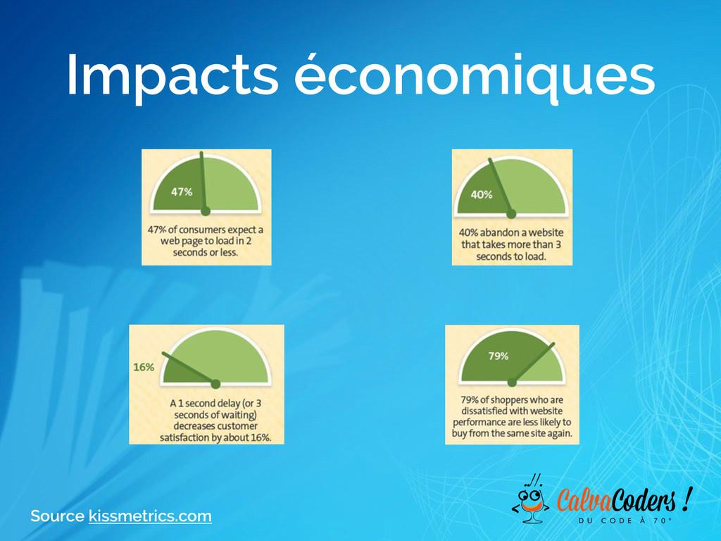 Impacts économiques Source kissmetrics.com