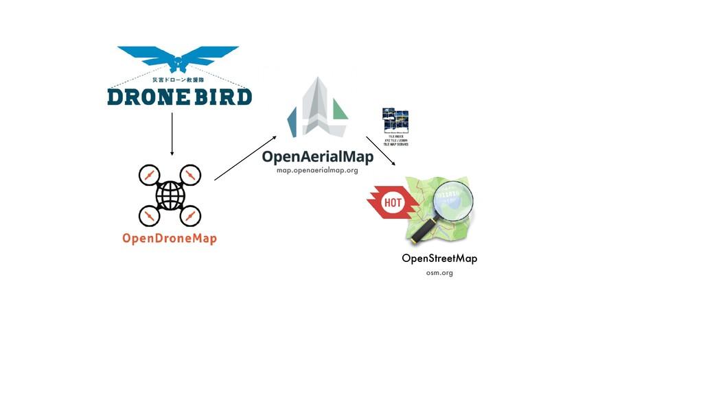 OpenStreetMap map.openaerialmap.org osm.org