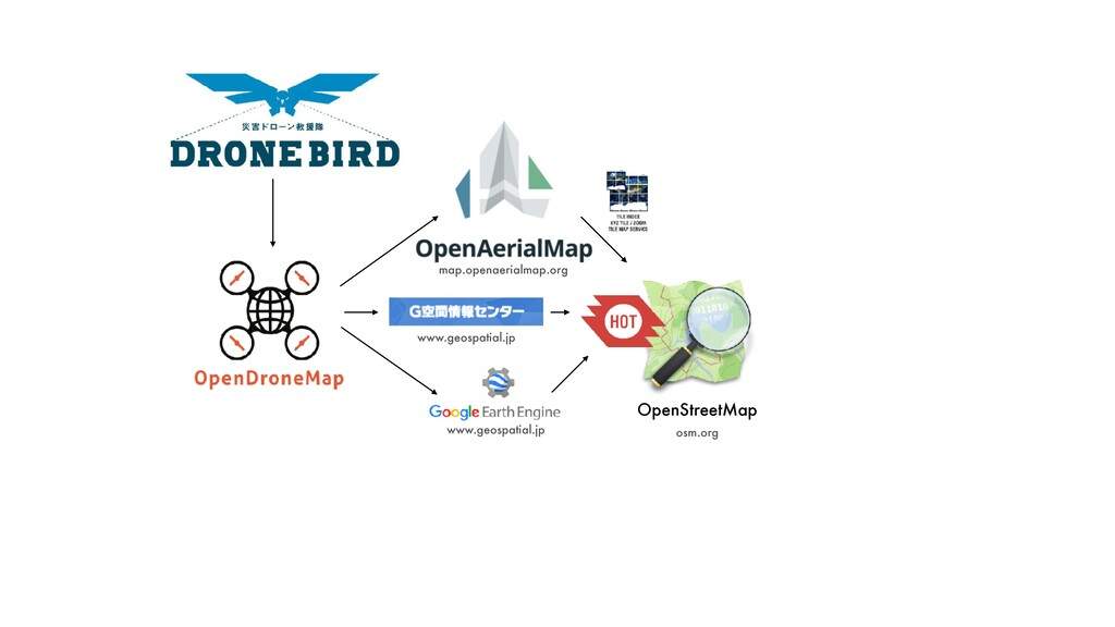 OpenStreetMap www.geospatial.jp map.openaerialm...