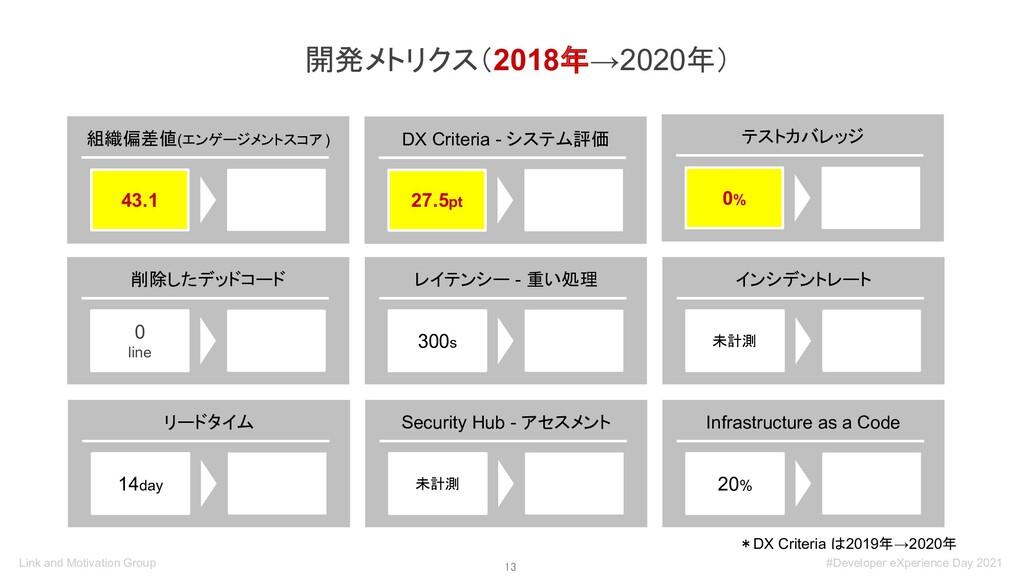 13 開発メトリクス(2018年→2020年) *DX Criteria は2019年→20...