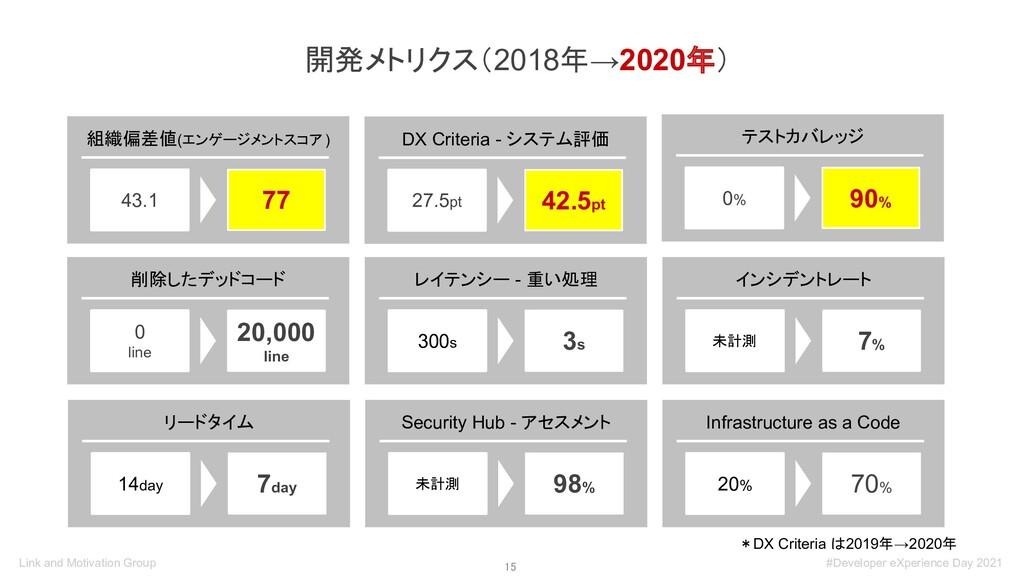 15 開発メトリクス(2018年→2020年) *DX Criteria は2019年→20...
