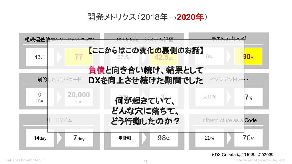 16 開発メトリクス(2018年→2020年) *DX Criteria は2019年→20...