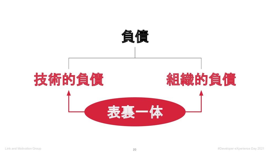 20 Link and Motivation Group 負債 技術的負債 組織的負債 表裏...