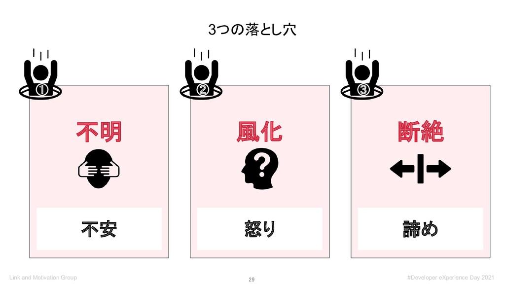 29 3つの落とし穴 不明 ① 風化 ② 断絶 ③ 不安 怒り 諦め Link and Mo...