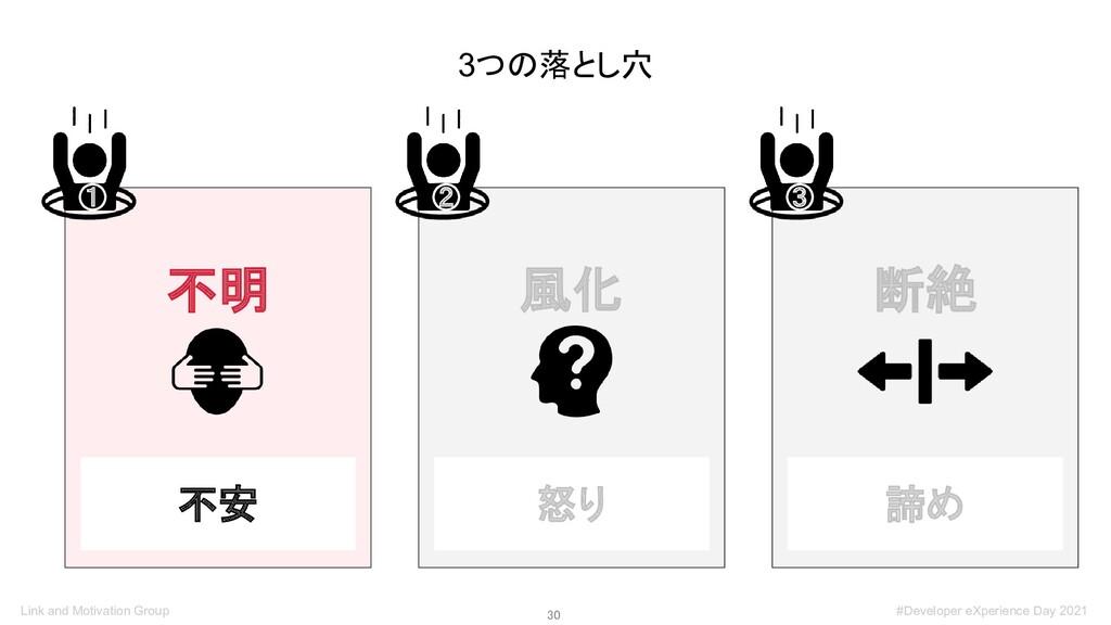 30 3つの落とし穴 不明 ① 風化 ② 断絶 ③ 不安 怒り 諦め Link and Mo...