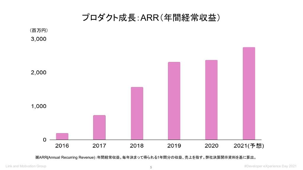 5 プロダクト成長:ARR(年間経常収益) (百万円) ※ARR(Annual Recurr...