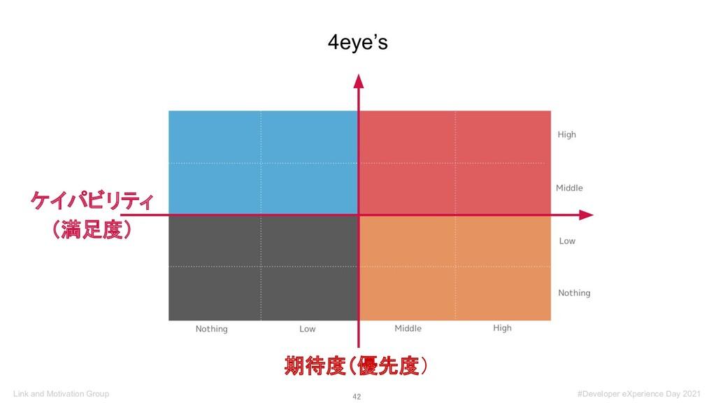 42 4eye's 期待度(優先度) ケイパビリティ (満足度) Link and Moti...