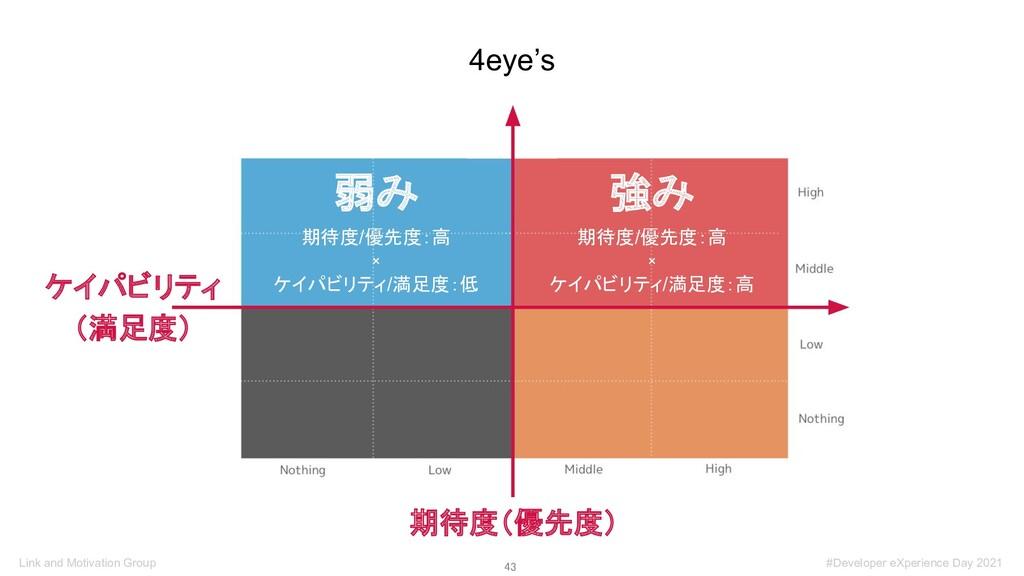 43 4eye's 期待度(優先度) 弱み 期待度/優先度:高 × ケイパビリティ/満足度:...
