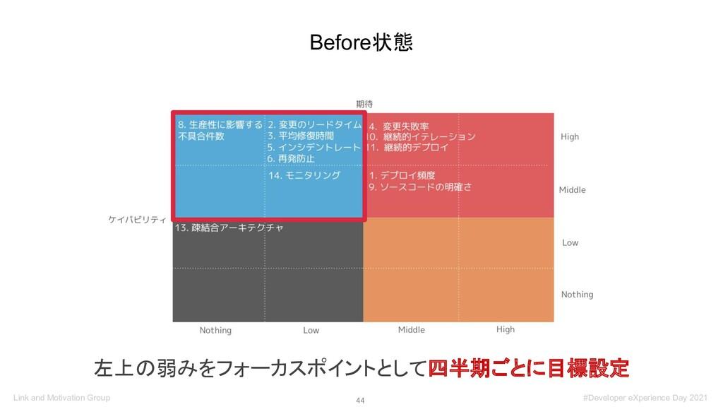 44 Before状態 左上の弱みをフォーカスポイントとして四半期ごとに目標設定 Link ...