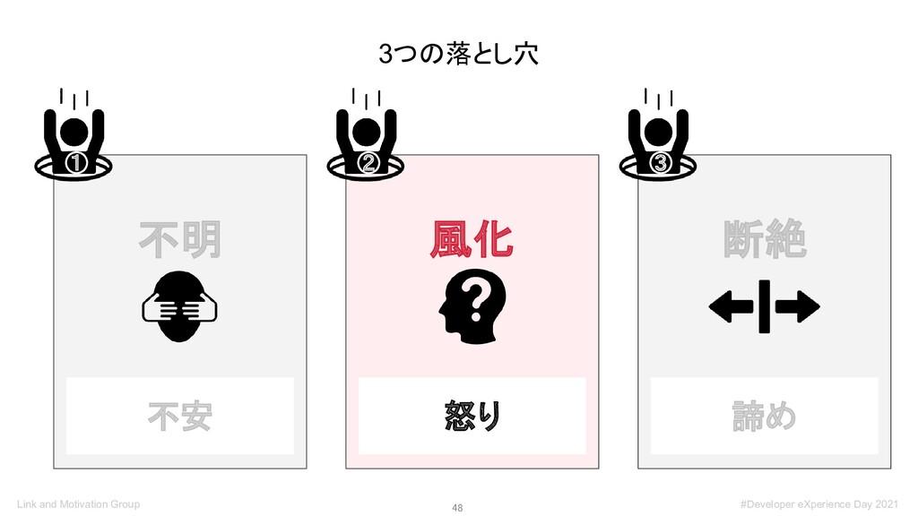 48 3つの落とし穴 不明 ① 風化 ② 断絶 ③ 不安 怒り 諦め Link and Mo...