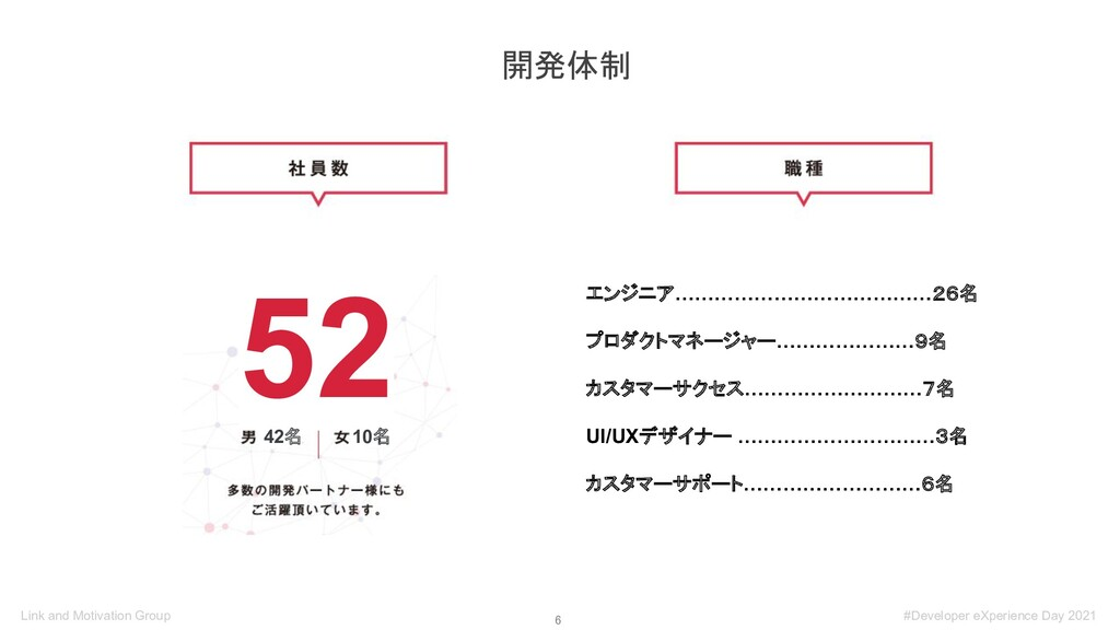 6 開発体制 52 10名 42名 エンジニア…………………………………26名 プロダクトマ...