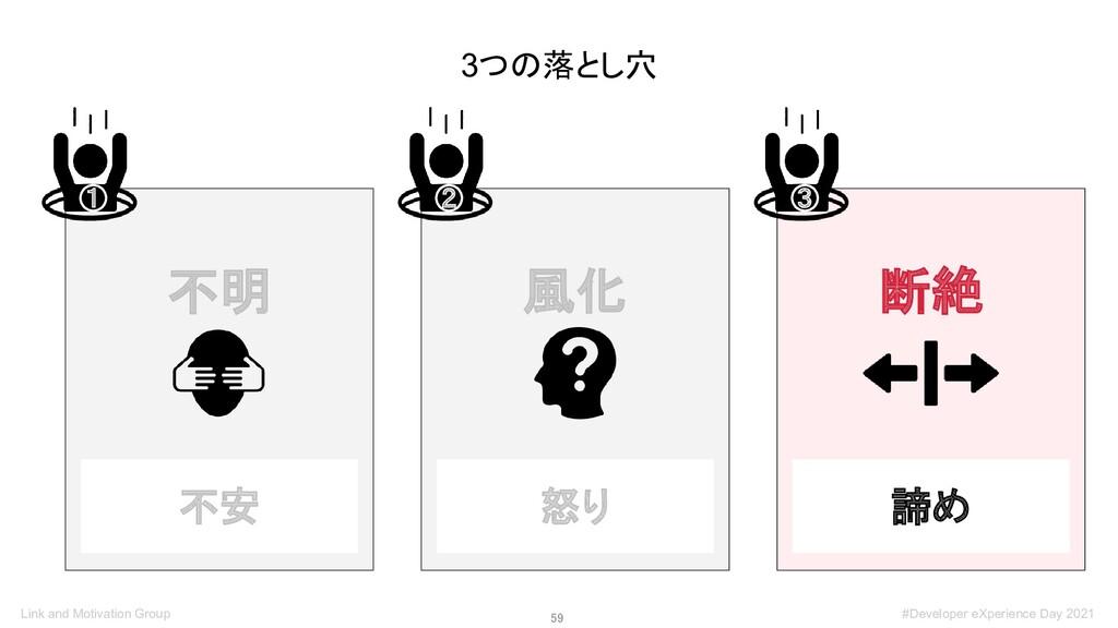 59 3つの落とし穴 不明 ① 風化 ② 断絶 ③ 不安 怒り 諦め Link and Mo...