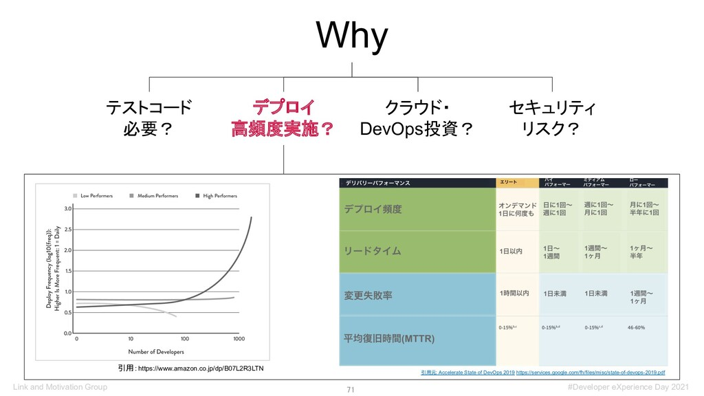 71 Why デプロイ 高頻度実施? テストコード 必要? クラウド・ DevOps投資? ...