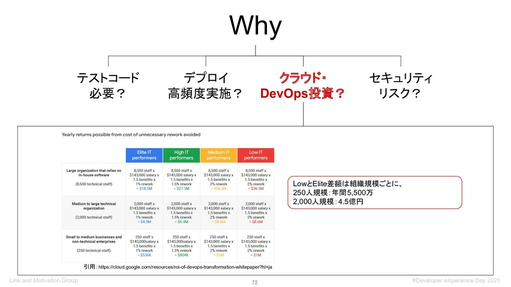 72 Why デプロイ 高頻度実施? テストコード 必要? クラウド・ DevOps投資? ...