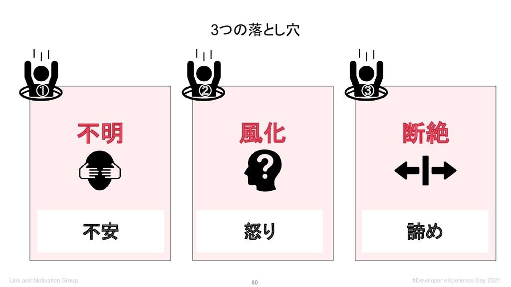 80 3つの落とし穴 不明 ① 風化 ② 断絶 ③ 不安 怒り 諦め Link and Mo...