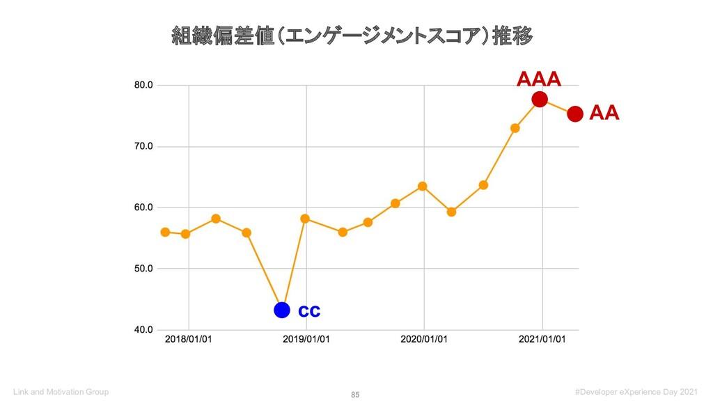 85 組織偏差値(エンゲージメントスコア)推移 cc AAA AA Link and Mot...