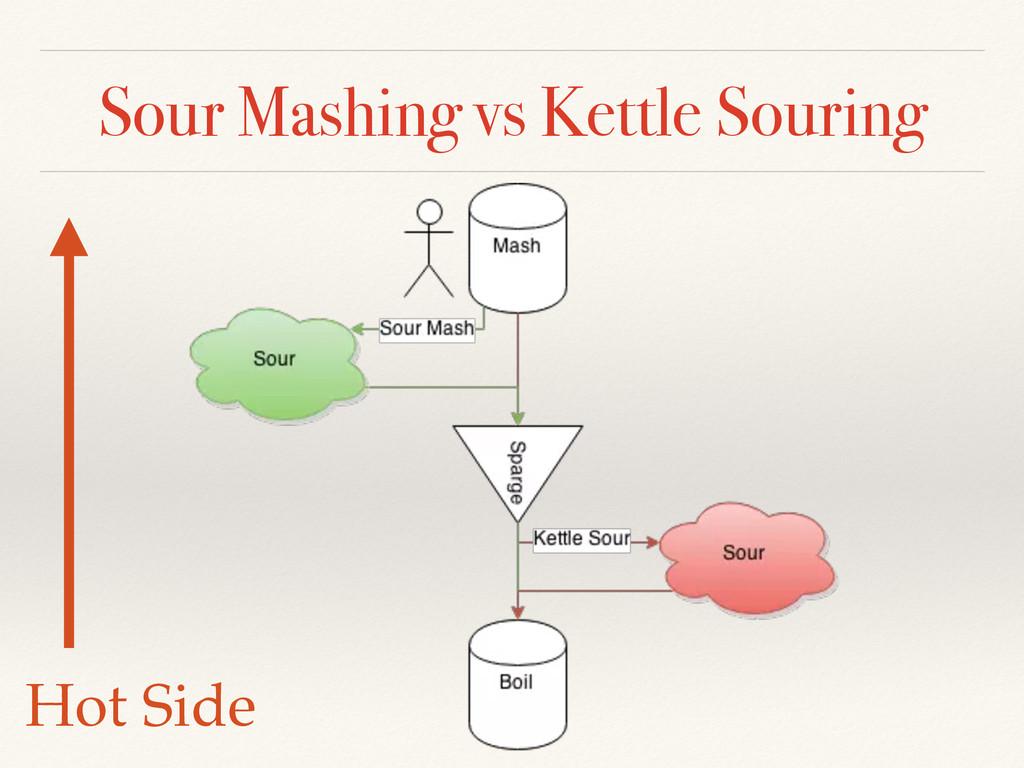 Sour Mashing vs Kettle Souring Hot Side