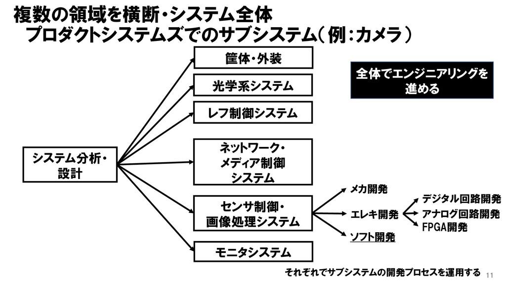 複数の領域を横断・システム全体 プロダクトシステムズでのサブシステム(例:カメラ) 11 シス...