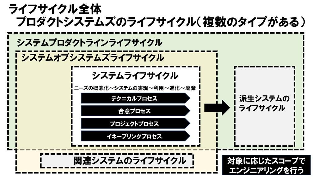 ライフサイクル全体 プロダクトシステムズのライフサイクル(複数のタイプがある) 12 プロジェ...