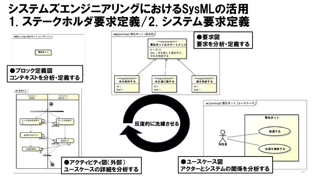 システムズエンジニアリングにおけるSysMLの活用 1. ステークホルダ要求定義/2. システ...