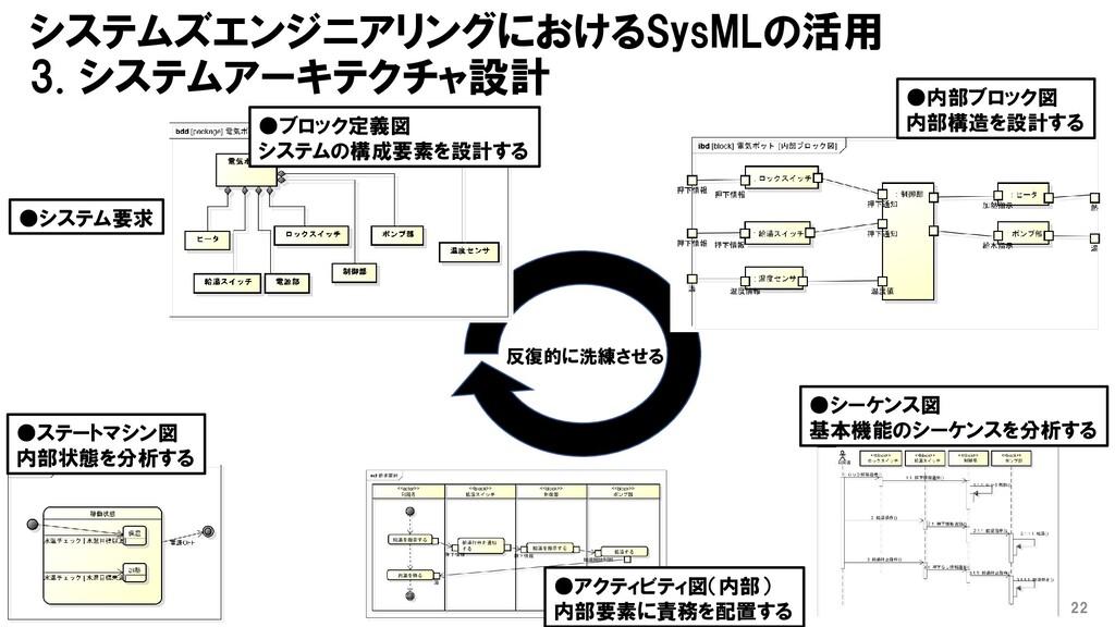 システムズエンジニアリングにおけるSysMLの活用 3. システムアーキテクチャ設計 22 ●...