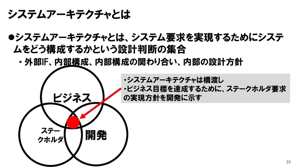 システムアーキテクチャとは ⚫システムアーキテクチャとは、システム要求を実現するためにシステ ...