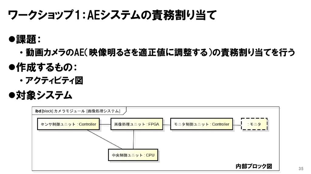 ワークショップ1:AEシステムの責務割り当て ⚫課題: • 動画カメラのAE(映像明るさを適正...
