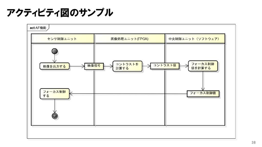 アクティビティ図のサンプル 38