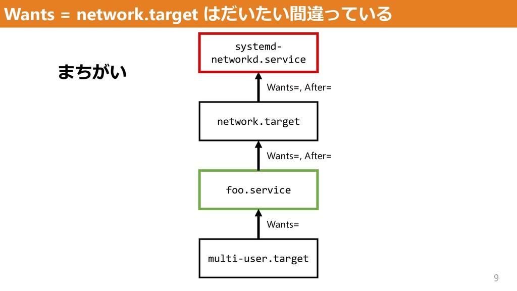 Wants = network.target はだいたい間違っている 9 multi-user...