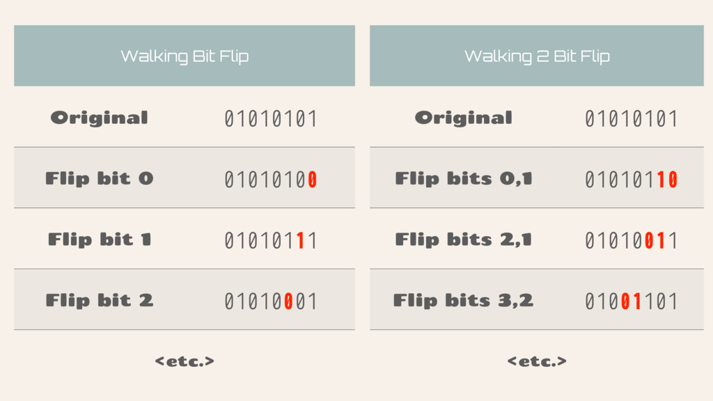 Walking Bit Flip Original 01010101 Flip bit 0 0...