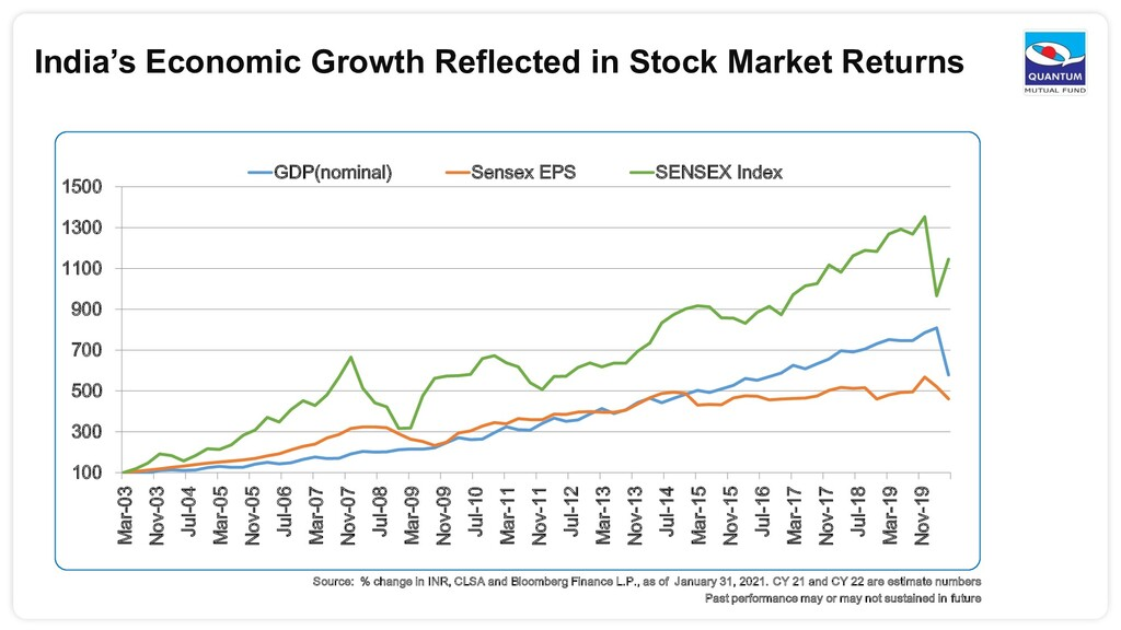 India's Economic Growth Reflected in Stock Mark...