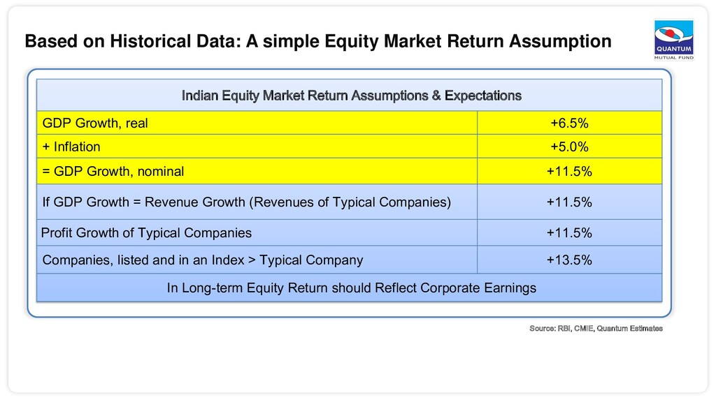 Based on Historical Data: A simple Equity Marke...
