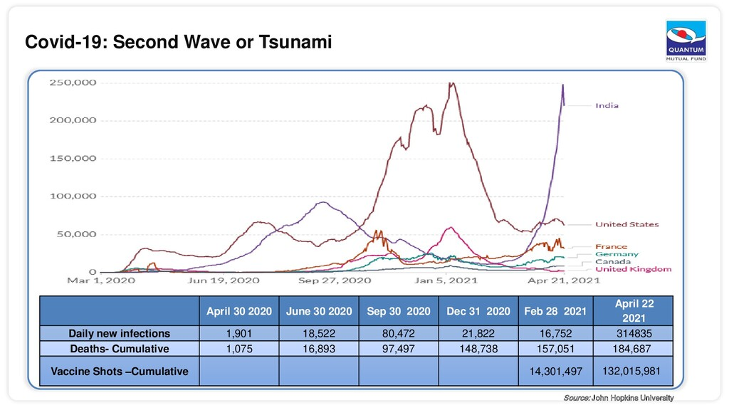 Covid-19: Second Wave or Tsunami April 30 2020 ...