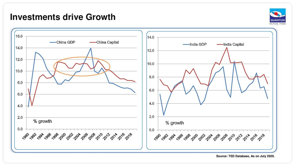 Investments drive Growth 0.0 2.0 4.0 6.0 8.0 10...