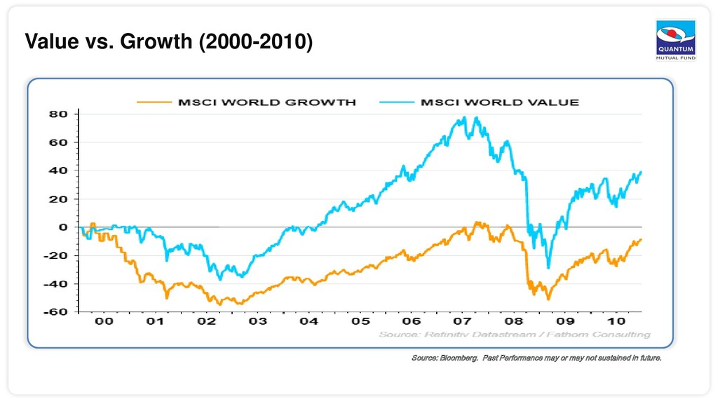 Value vs. Growth (2000-2010) Source: Bloomberg....