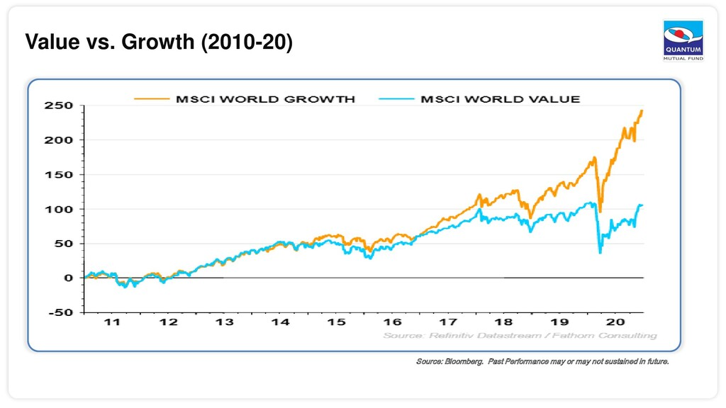 Value vs. Growth (2010-20) Source: Bloomberg. P...