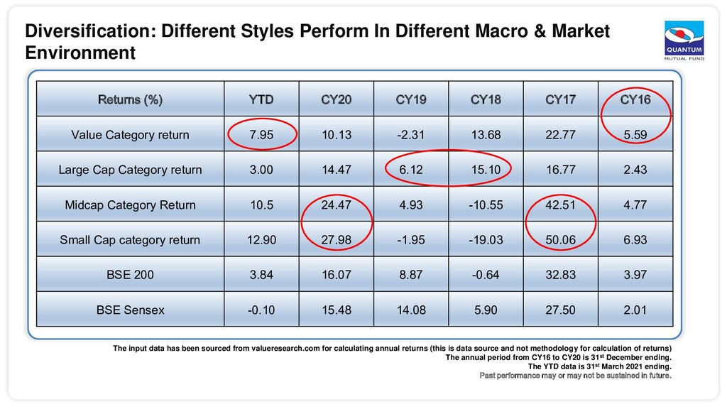 Diversification: Different Styles Perform In Di...