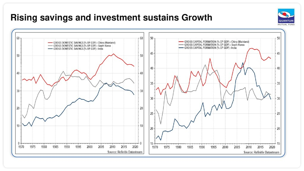 Rising savings and investment sustains Growth