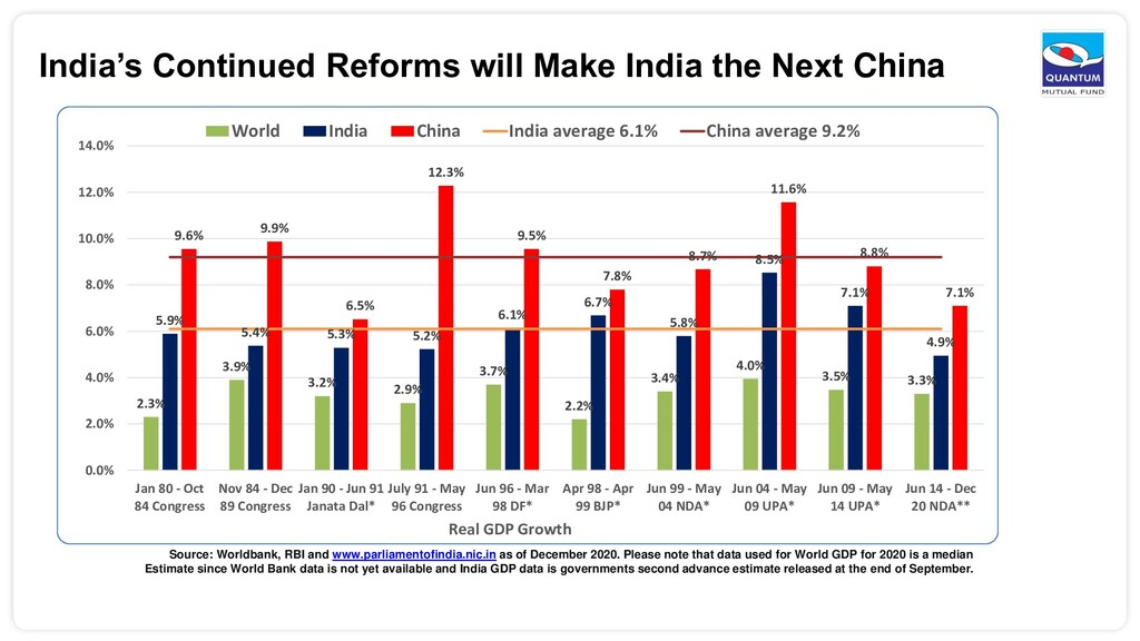 India's Continued Reforms will Make India the N...