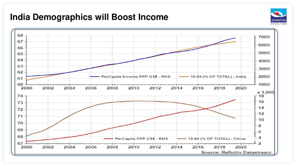 India Demographics will Boost Income