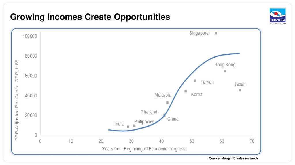 Growing Incomes Create Opportunities Source: Mo...