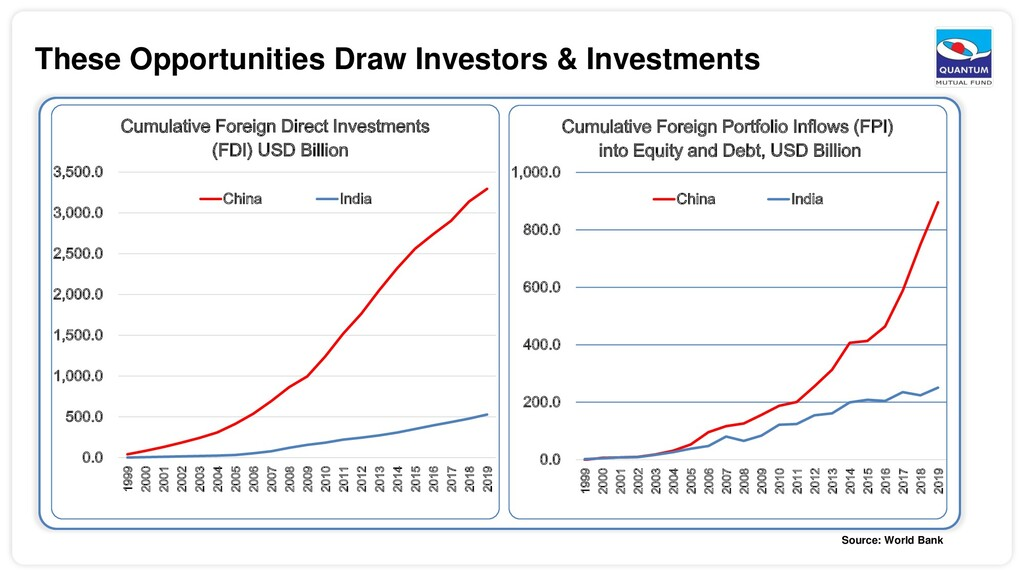 These Opportunities Draw Investors & Investment...