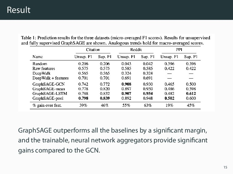 Result GraphSAGE outperforms all the baselines ...