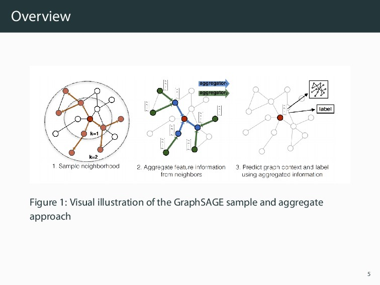 Overview Figure 1: Visual illustration of the G...